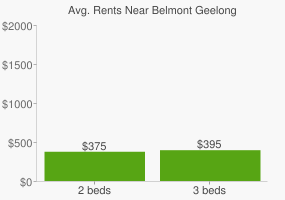 Graph of average rent prices for Belmont Geelong